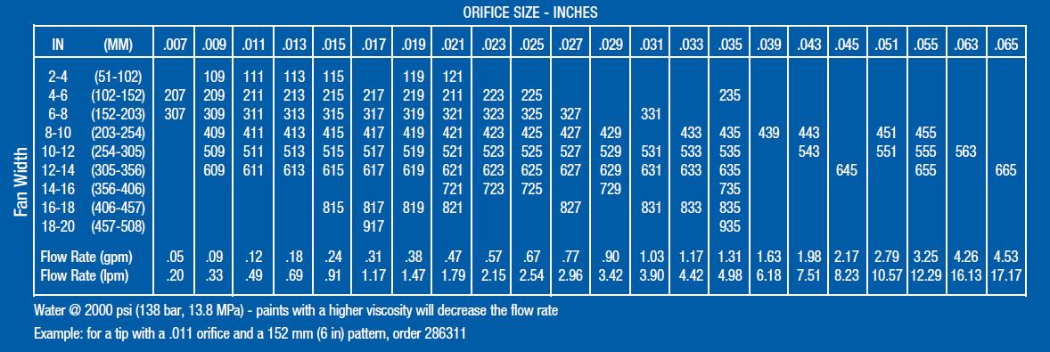 Graco Rac 5 Switchtip sizes